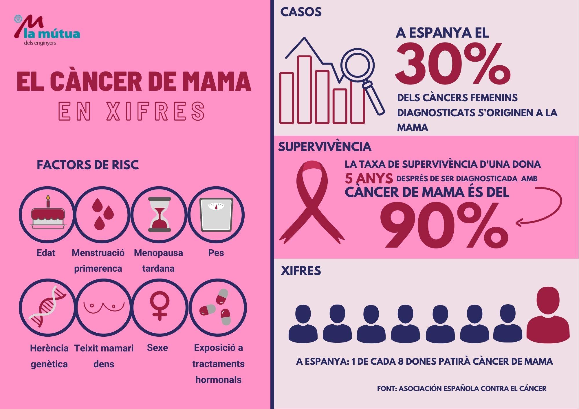 infografia càncer de mama