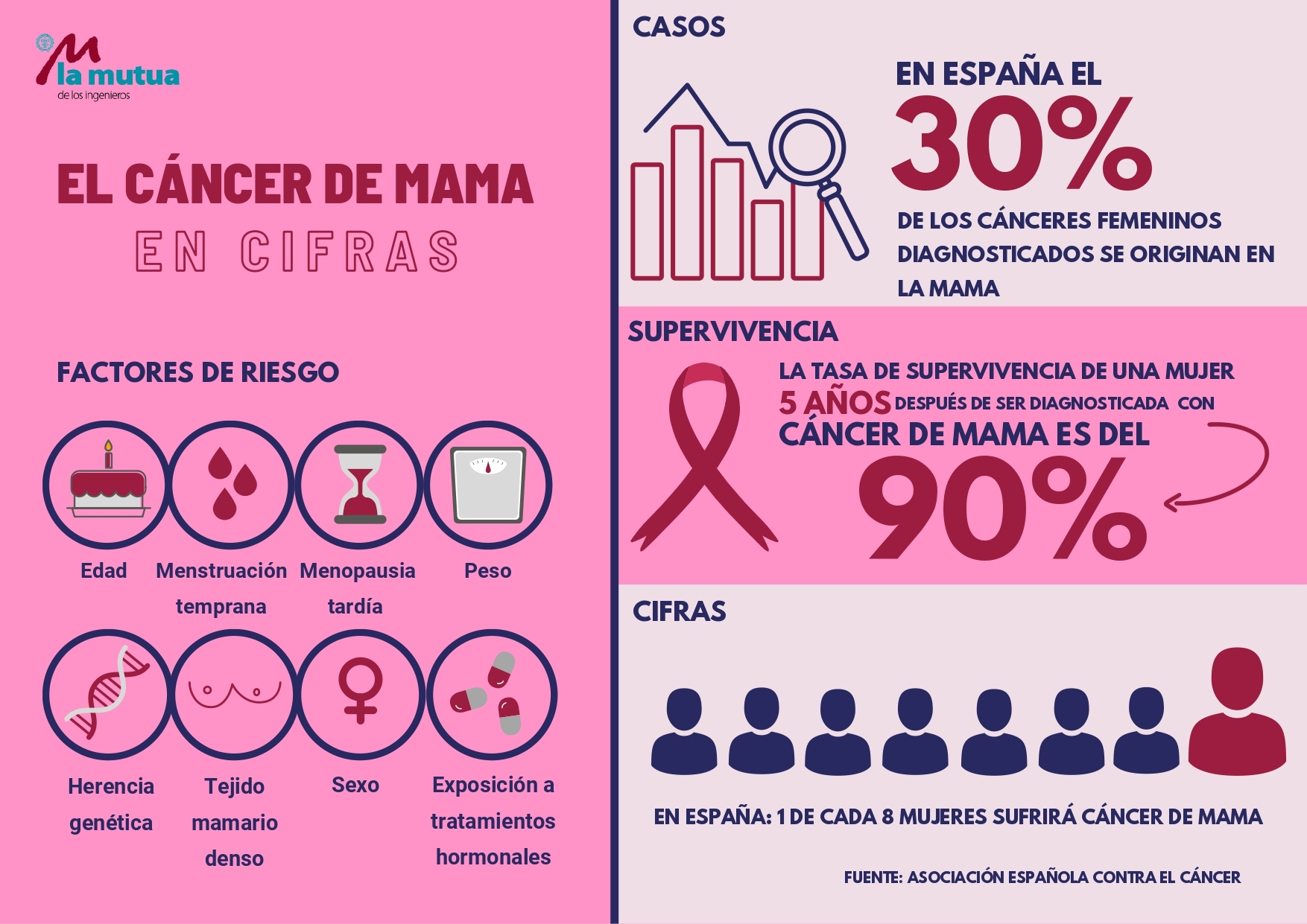 infografía cáncer de mama